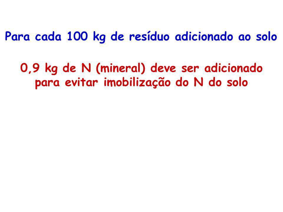 Para cada 100 kg de resíduo adicionado ao solo 0,9 kg de N (mineral) deve ser adicionado para evitar imobilização do N do solo