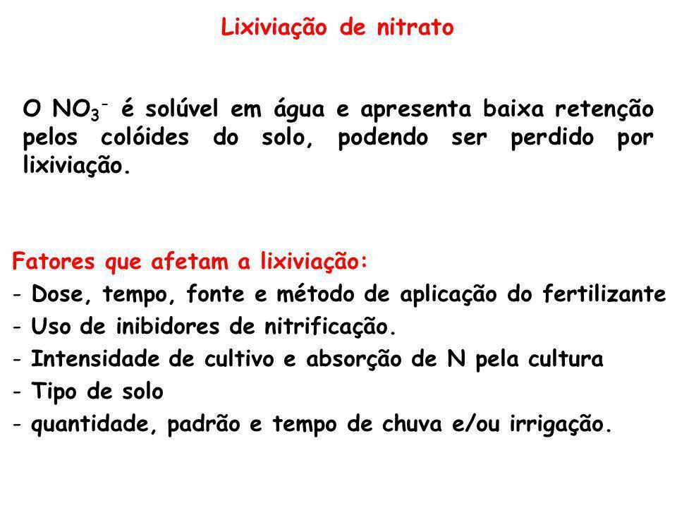 Lixiviação de nitrato O NO 3 - é solúvel em água e apresenta baixa retenção pelos colóides do solo, podendo ser perdido por lixiviação. Fatores que af