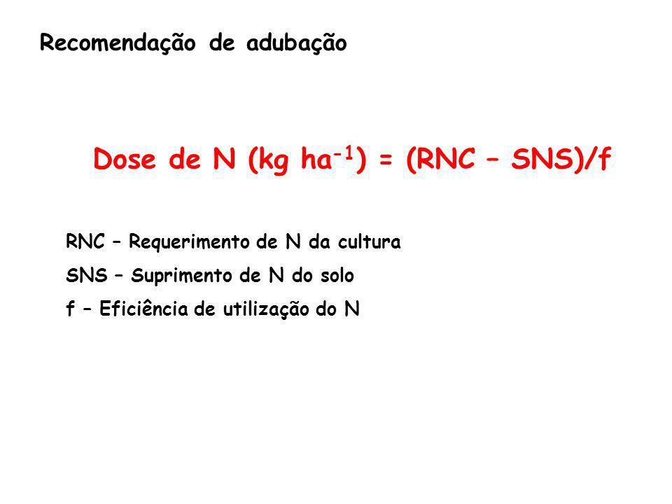 Recomendação de adubação Dose de N (kg ha -1 ) = (RNC – SNS)/f RNC – Requerimento de N da cultura SNS – Suprimento de N do solo f – Eficiência de util