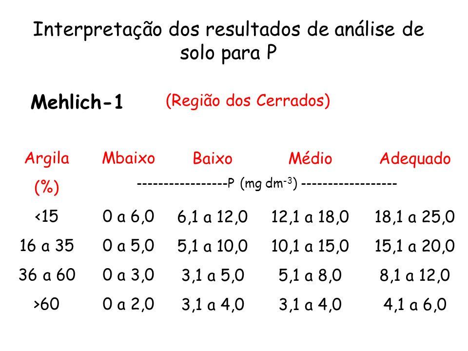 Interpretação dos resultados de análise de solo para P Mehlich-1 Argila (%) <15 16 a 35 36 a 60 >60 Mbaixo 0 a 6,0 0 a 5,0 0 a 3,0 0 a 2,0 Baixo 6,1 a