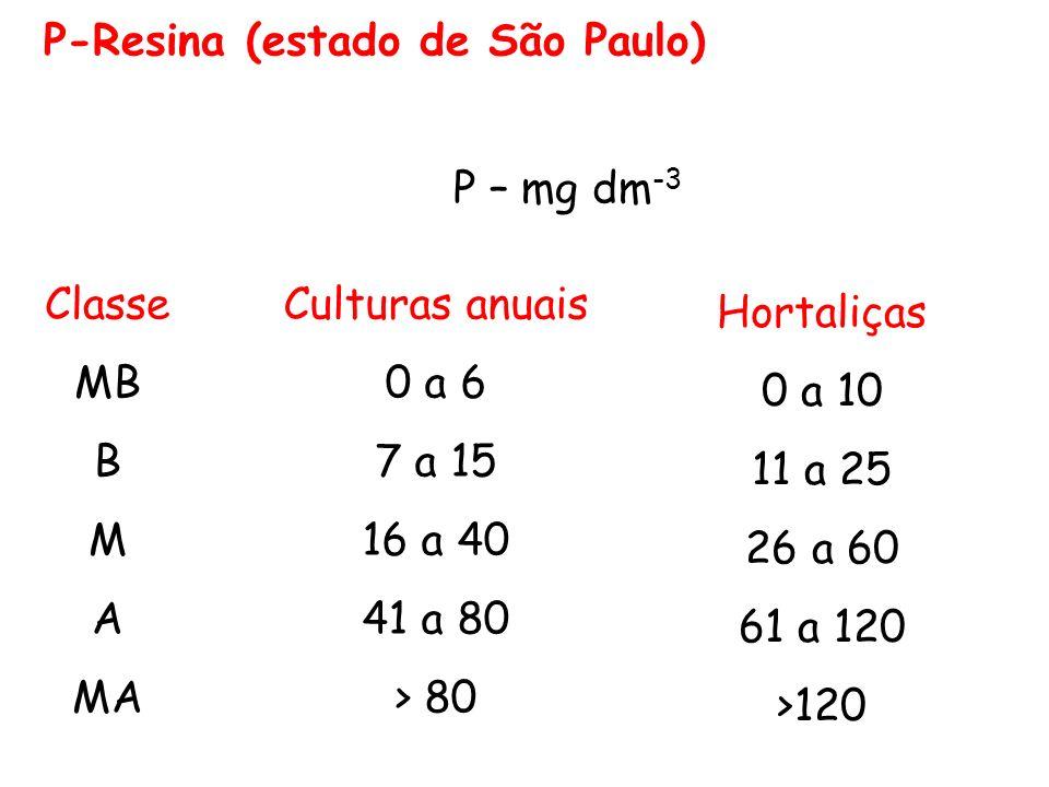 P-Resina (estado de São Paulo) Classe MB B M A MA Culturas anuais 0 a 6 7 a 15 16 a 40 41 a 80 > 80 Hortaliças 0 a 10 11 a 25 26 a 60 61 a 120 >120 P