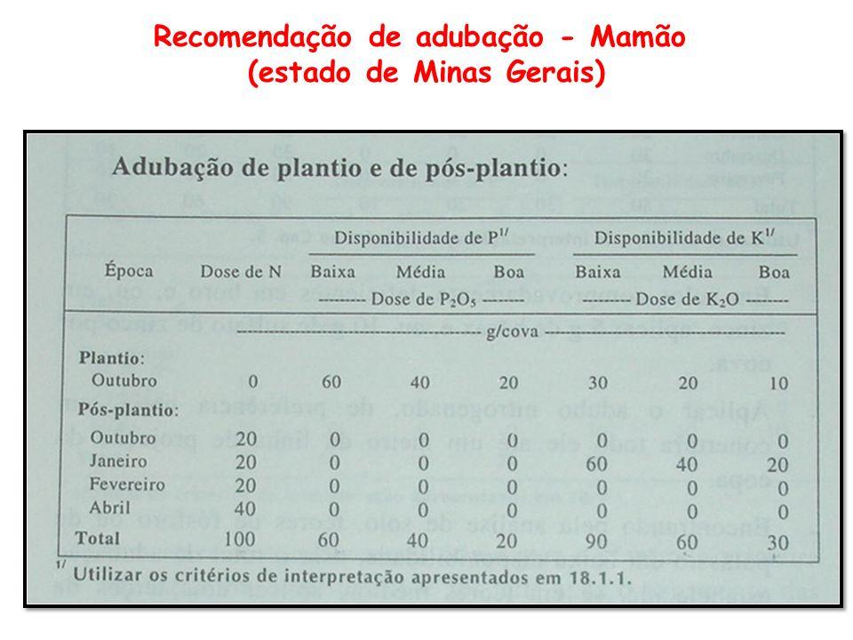 Recomendação de adubação - Mamão (estado de Minas Gerais)