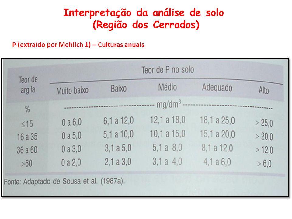 Interpretação da análise de solo (Região dos Cerrados) P (extraído por Mehlich 1) – Culturas anuais