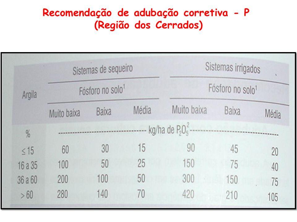 Recomendação de adubação corretiva - P (Região dos Cerrados)