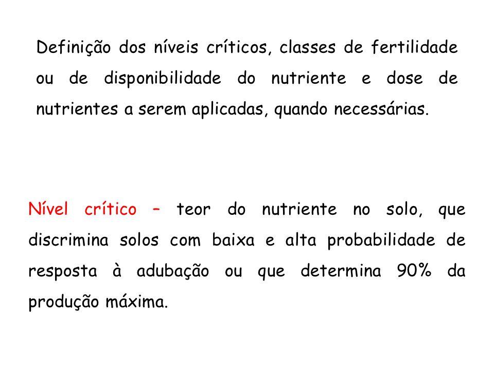 Definição dos níveis críticos, classes de fertilidade ou de disponibilidade do nutriente e dose de nutrientes a serem aplicadas, quando necessárias. N