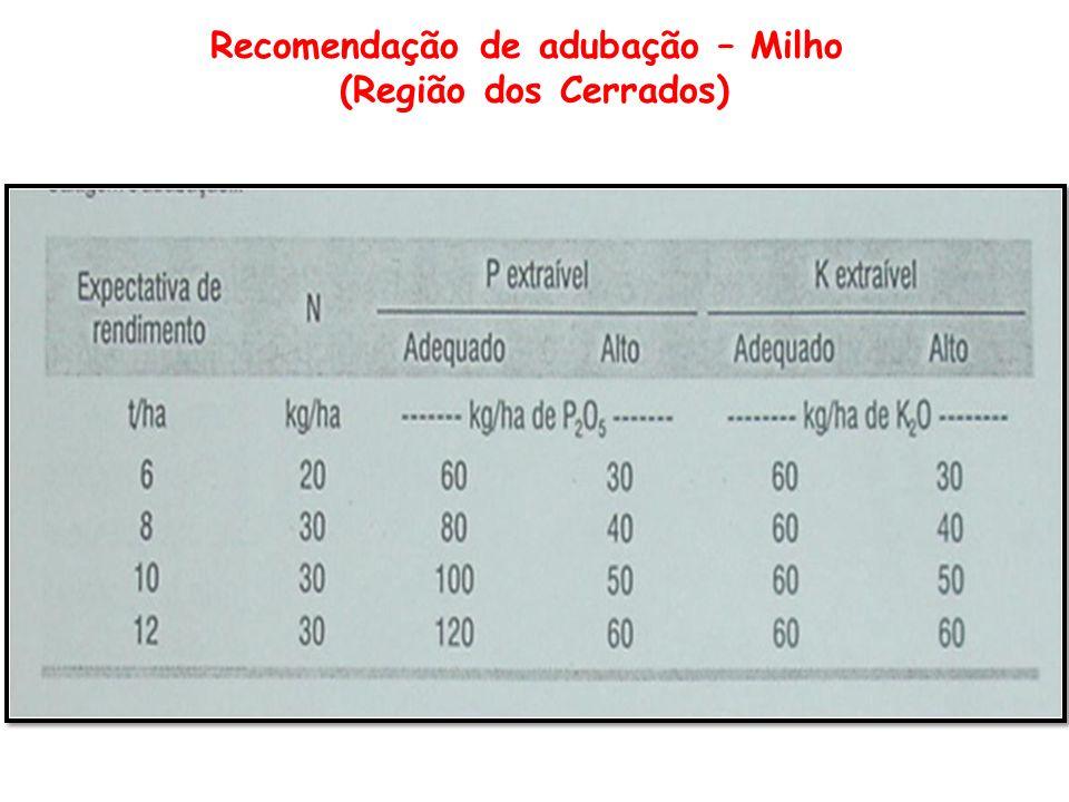 Recomendação de adubação – Milho (Região dos Cerrados)