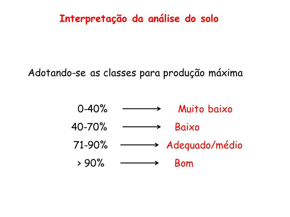 Interpretação da análise do solo Adotando-se as classes para produção máxima 0-40% Muito baixo 40-70% Baixo 71-90% Adequado/médio > 90% Bom