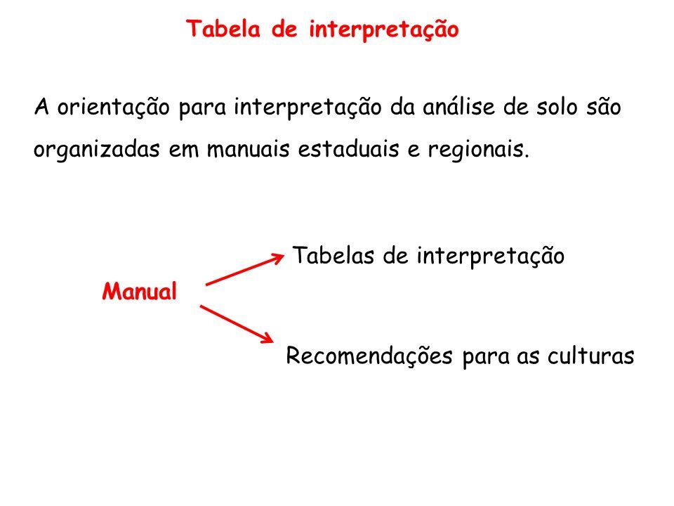 Tabela de interpretação A orientação para interpretação da análise de solo são organizadas em manuais estaduais e regionais. Manual Tabelas de interpr