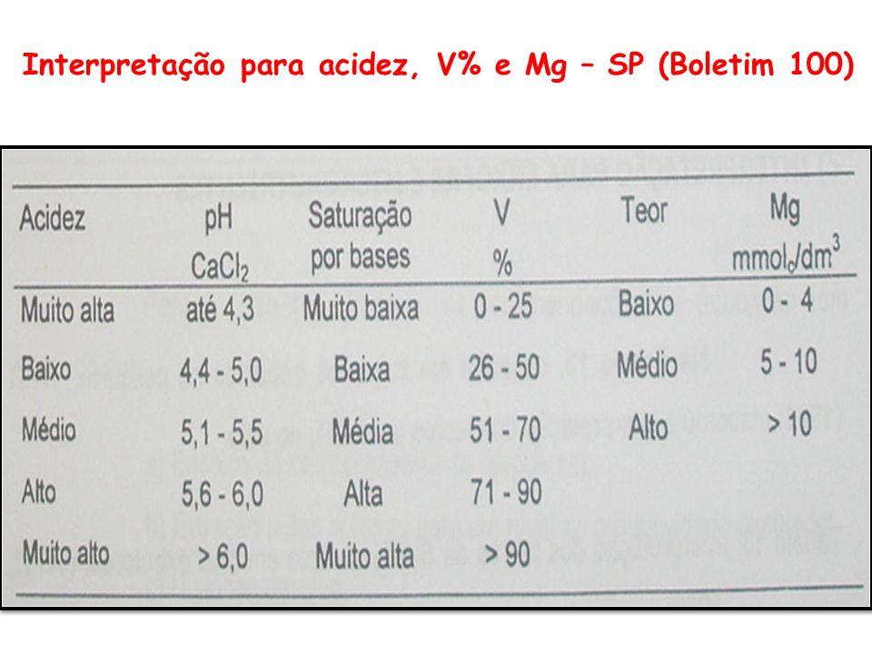 Interpretação para acidez, V% e Mg – SP (Boletim 100)