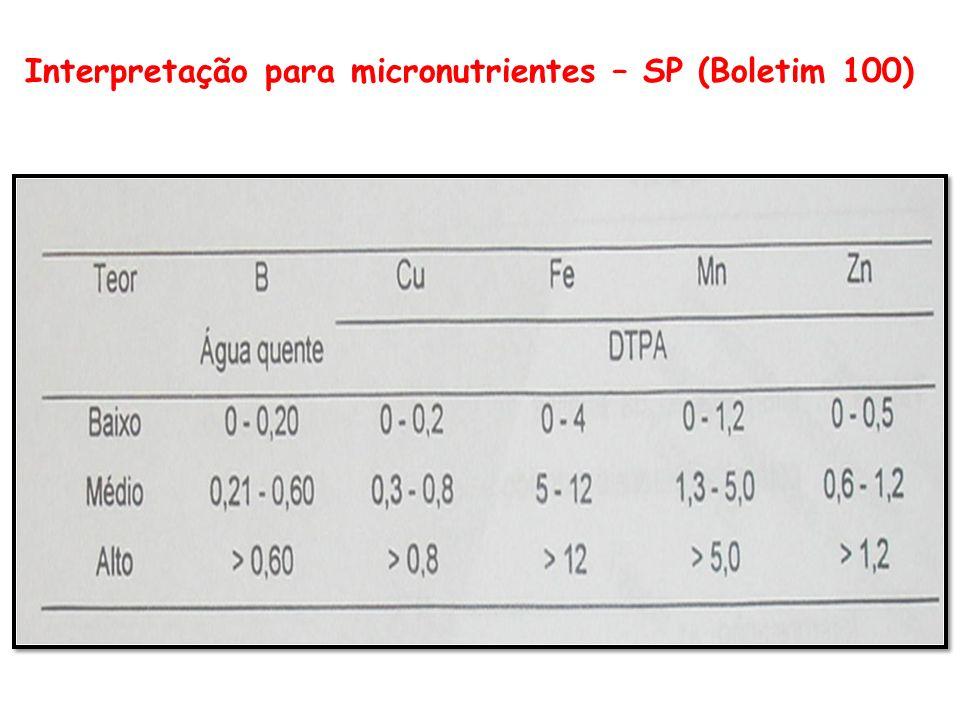 Interpretação da análise de solo (estado de Minas Gerais)