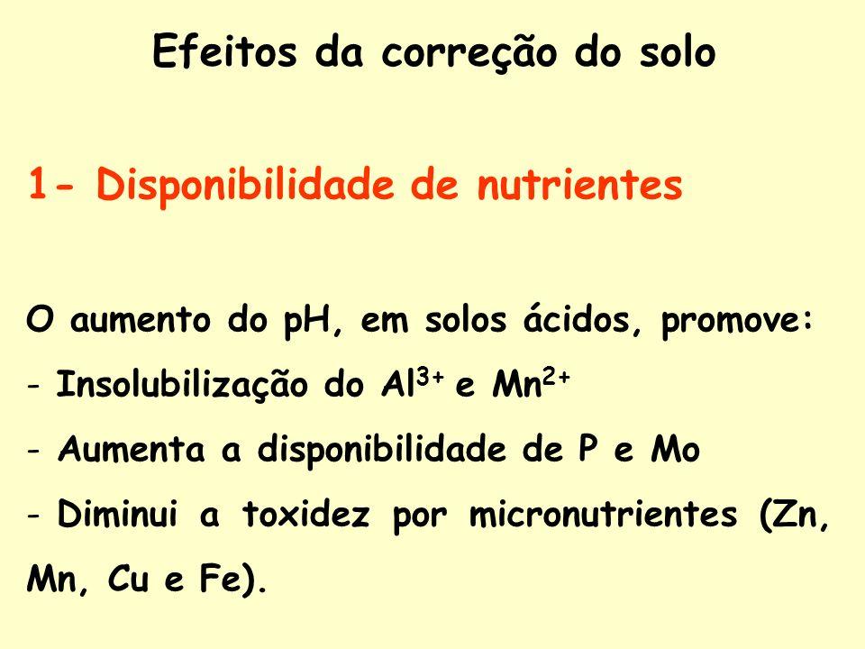 1- Disponibilidade de nutrientes O aumento do pH, em solos ácidos, promove: - Insolubilização do Al 3+ e Mn 2+ - Aumenta a disponibilidade de P e Mo -
