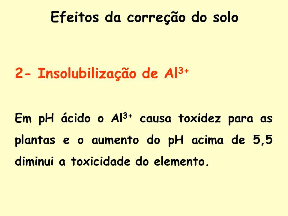 2- Insolubilização de Al 3+ Em pH ácido o Al 3+ causa toxidez para as plantas e o aumento do pH acima de 5,5 diminui a toxicidade do elemento. Efeitos