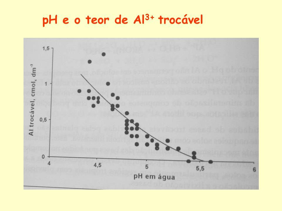 pH e o teor de Al 3+ trocável