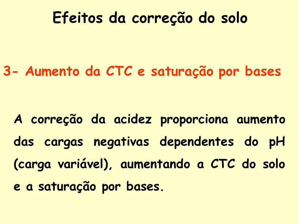 3- Aumento da CTC e saturação por bases A correção da acidez proporciona aumento das cargas negativas dependentes do pH (carga variável), aumentando a