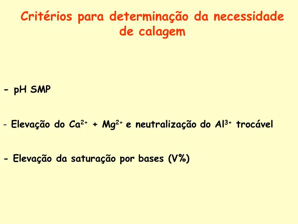 Critérios para determinação da necessidade de calagem - pH SMP - Elevação do Ca 2+ + Mg 2+ e neutralização do Al 3+ trocável - Elevação da saturação p