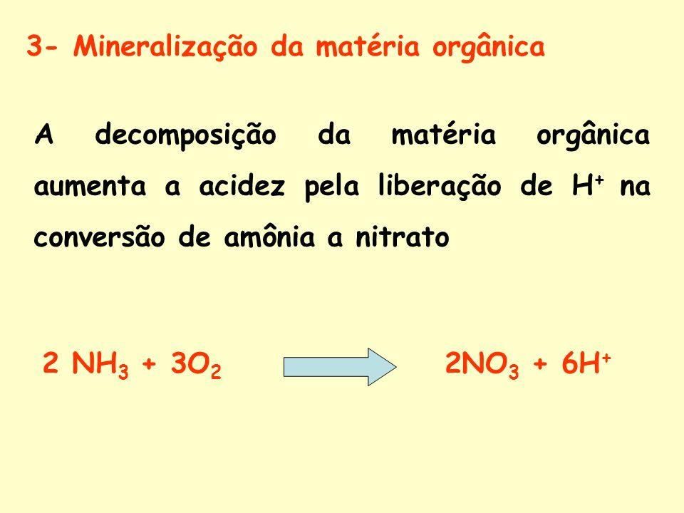 3- Mineralização da matéria orgânica A decomposição da matéria orgânica aumenta a acidez pela liberação de H + na conversão de amônia a nitrato 2 NH 3