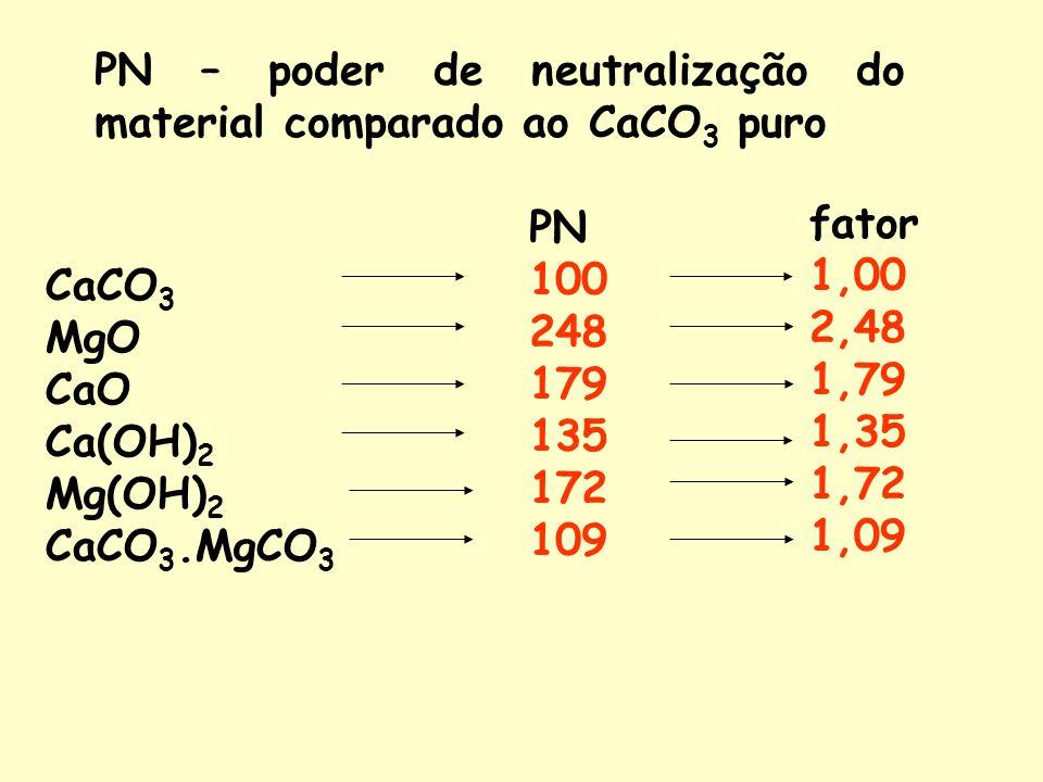 PN – poder de neutralização do material comparado ao CaCO 3 puro CaCO 3 MgO CaO Ca(OH) 2 Mg(OH) 2 CaCO 3.MgCO 3 PN 100 248 179 135 172 109 fator 1,00