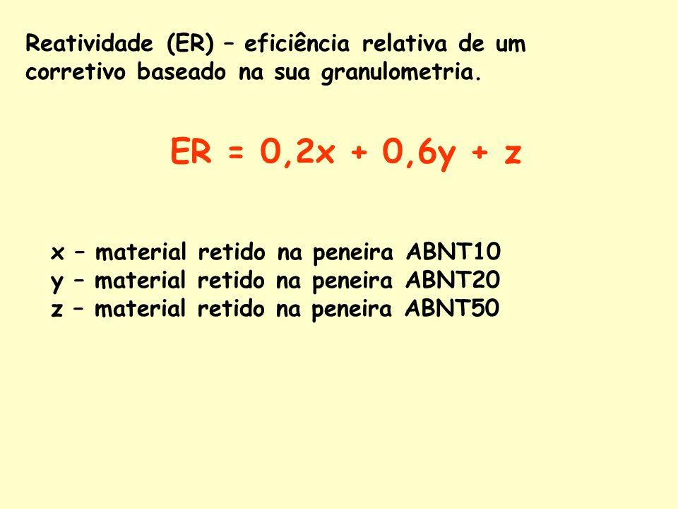 Reatividade (ER) – eficiência relativa de um corretivo baseado na sua granulometria. ER = 0,2x + 0,6y + z x – material retido na peneira ABNT10 y – ma