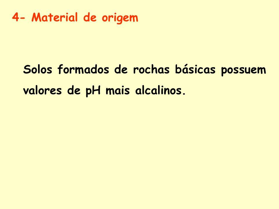 4- Material de origem Solos formados de rochas básicas possuem valores de pH mais alcalinos.