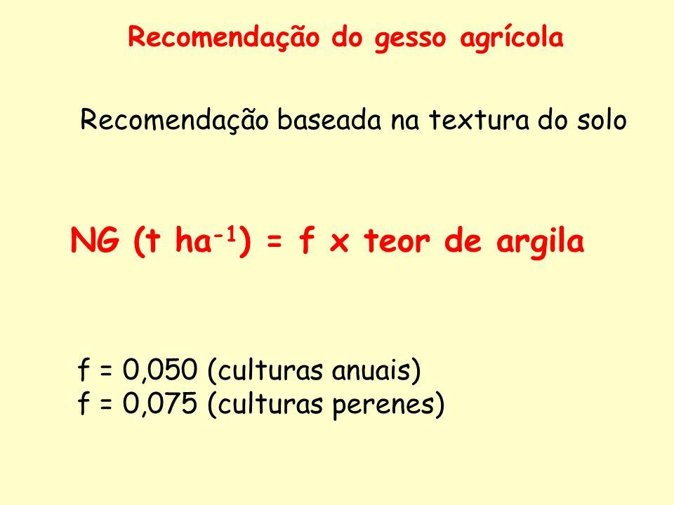 Recomendação do gesso agrícola Recomendação baseada na textura do solo NG (t ha -1 ) = f x teor de argila f = 0,050 (culturas anuais) f = 0,075 (cultu