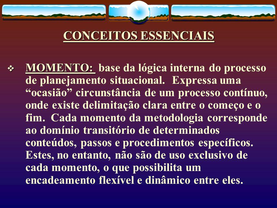 CONCEITOS ESSENCIAIS MOMENTO: MOMENTO: base da lógica interna do processo de planejamento situacional. Expressa uma ocasião circunstância de um proces
