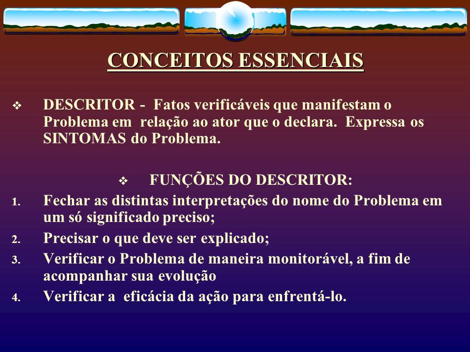 CONCEITOS ESSENCIAIS DESCRITOR - Fatos verificáveis que manifestam o Problema em relação ao ator que o declara. Expressa os SINTOMAS do Problema. FUNÇ