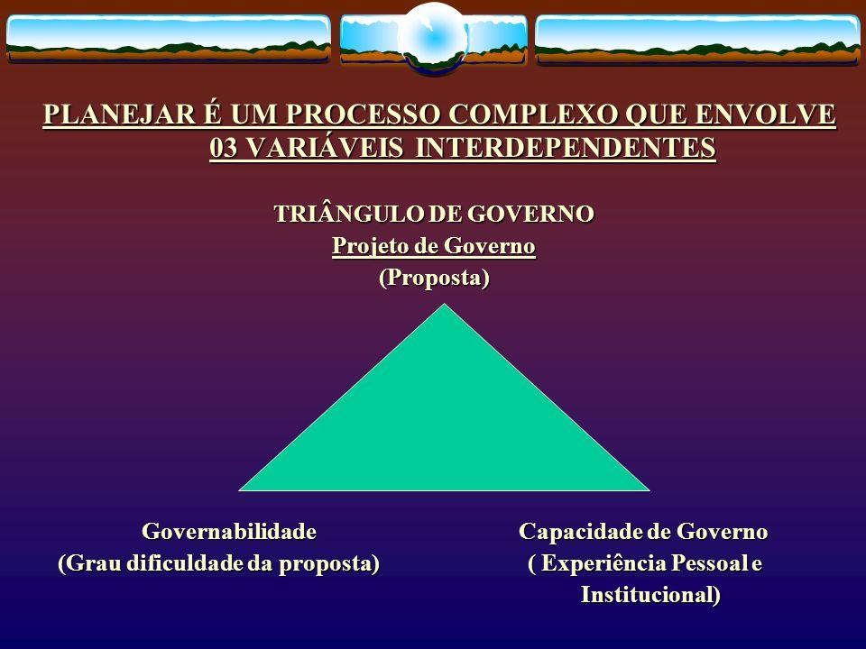 PLANEJAR É UM PROCESSO COMPLEXO QUE ENVOLVE 03 VARIÁVEIS INTERDEPENDENTES TRIÂNGULO DE GOVERNO Projeto de Governo (Proposta) Governabilidade Capacidad