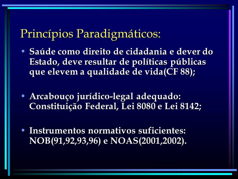 Princípios Paradigmáticos: Saúde como direito de cidadania e dever do Estado, deve resultar de políticas públicas que elevem a qualidade de vida(CF 88