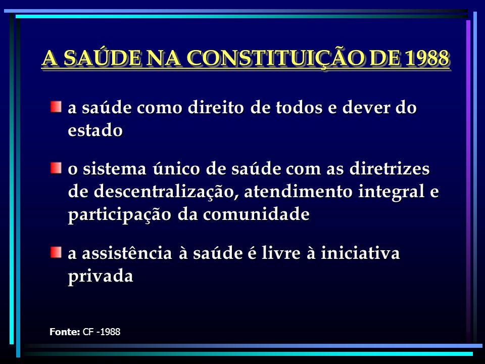 A SAÚDE NA CONSTITUIÇÃO DE 1988 a saúde como direito de todos e dever do estado o sistema único de saúde com as diretrizes de descentralização, atendi
