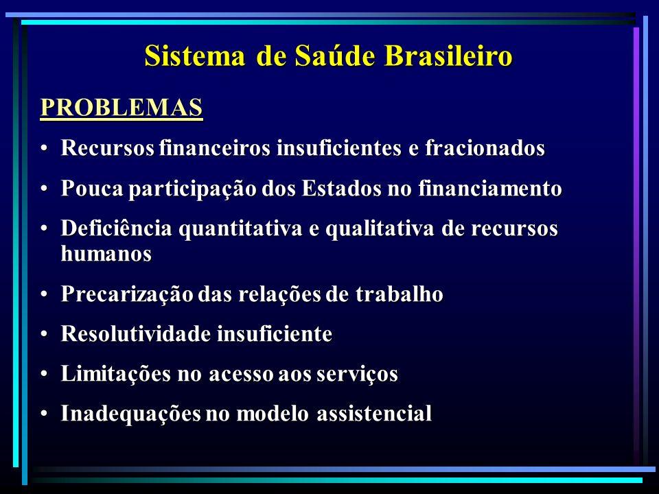 Sistema de Saúde Brasileiro PROBLEMAS Recursos financeiros insuficientes e fracionadosRecursos financeiros insuficientes e fracionados Pouca participa