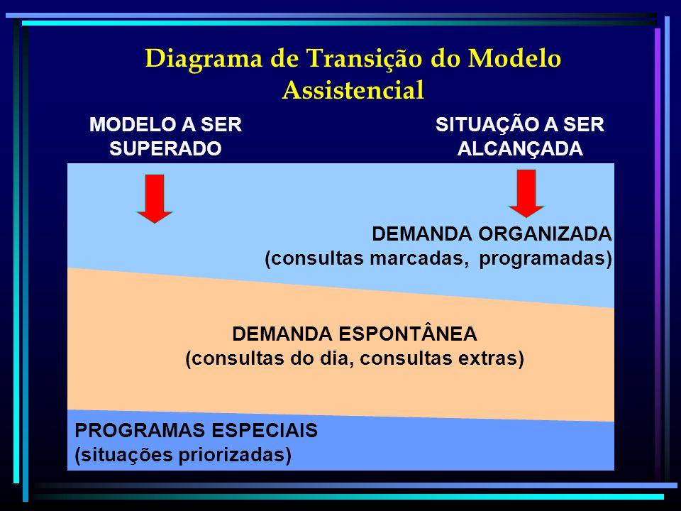 MODELO A SER SUPERADO SITUAÇÃO A SER ALCANÇADA DEMANDA ORGANIZADA (consultas marcadas, programadas) DEMANDA ESPONTÂNEA (consultas do dia, consultas ex
