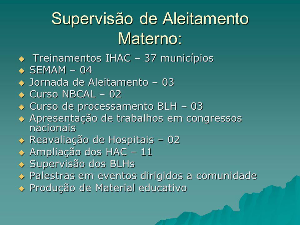 Supervisão de Aleitamento Materno: Treinamentos IHAC – 37 municípios Treinamentos IHAC – 37 municípios SEMAM – 04 SEMAM – 04 Jornada de Aleitamento –
