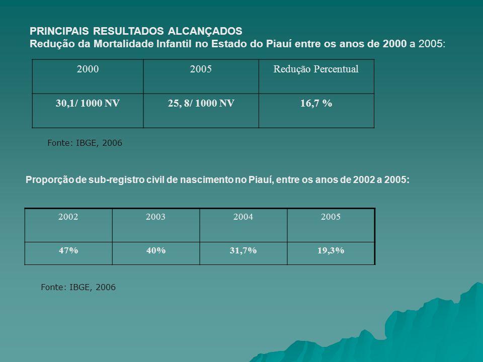 PRINCIPAIS RESULTADOS ALCANÇADOS Redução da Mortalidade Infantil no Estado do Piauí entre os anos de 2000 a 2005: 20002005Redução Percentual 30,1/ 100