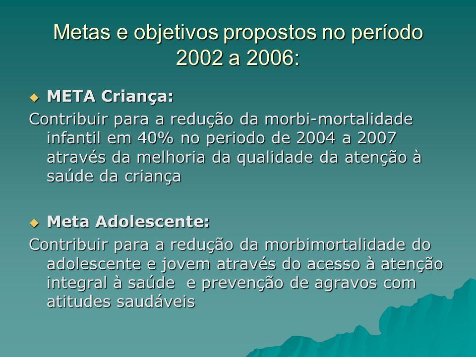 Metas e objetivos propostos no período 2002 a 2006: META Criança: META Criança: Contribuir para a redução da morbi-mortalidade infantil em 40% no peri