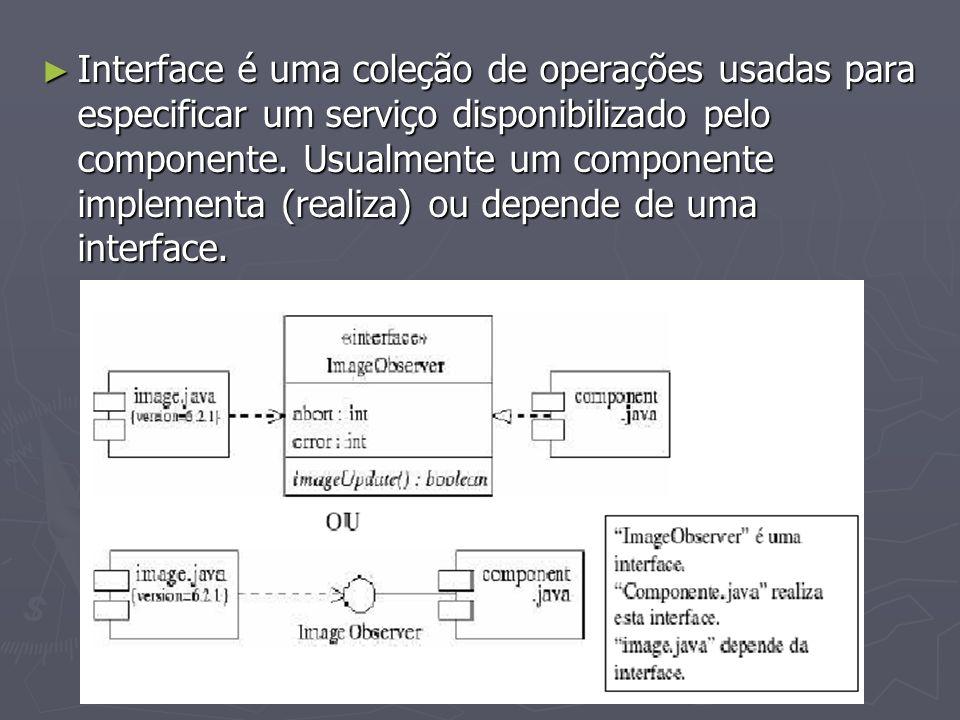 Interface é uma coleção de operações usadas para especificar um serviço disponibilizado pelo componente. Usualmente um componente implementa (realiza)