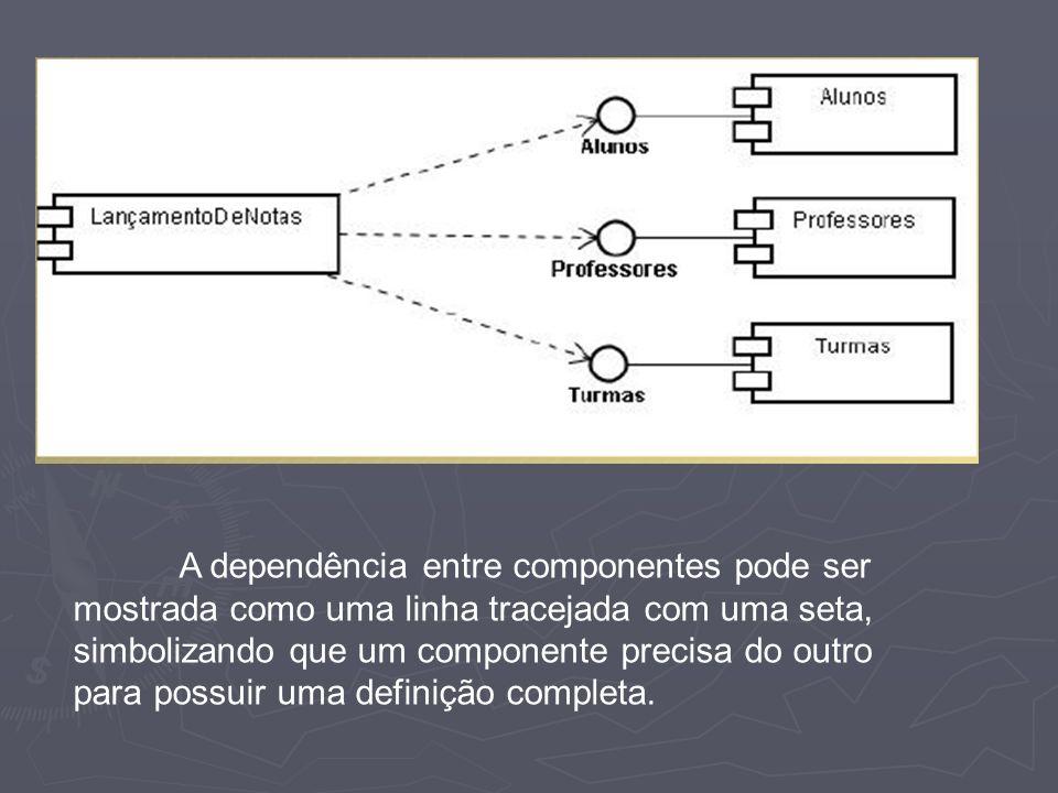 A dependência entre componentes pode ser mostrada como uma linha tracejada com uma seta, simbolizando que um componente precisa do outro para possuir