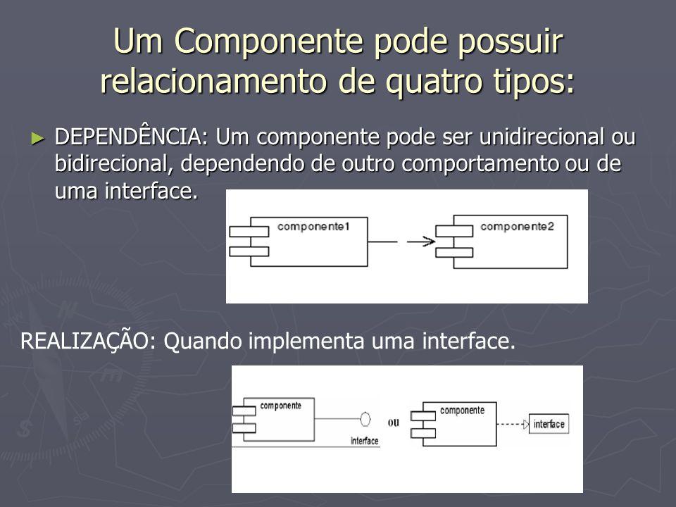 Um Componente pode possuir relacionamento de quatro tipos: DEPENDÊNCIA: Um componente pode ser unidirecional ou bidirecional, dependendo de outro comp