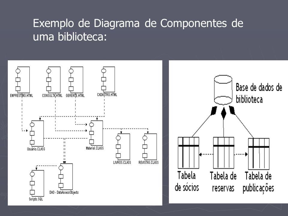 Exemplo de Diagrama de Componentes de uma biblioteca: