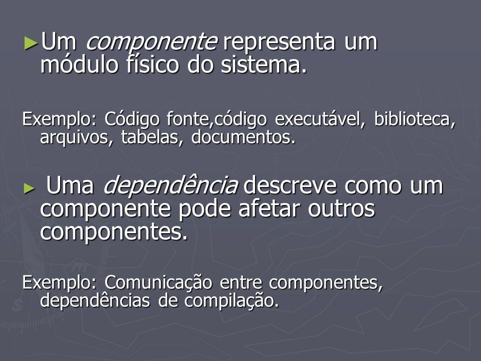 Um componente representa um módulo físico do sistema. Um componente representa um módulo físico do sistema. Exemplo: Código fonte,código executável, b