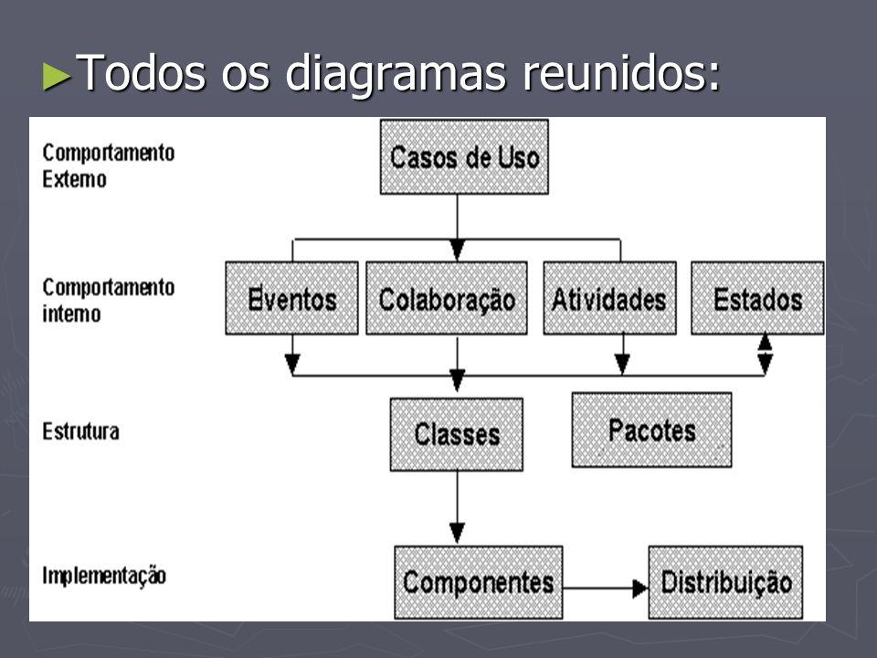 Todos os diagramas reunidos: Todos os diagramas reunidos: