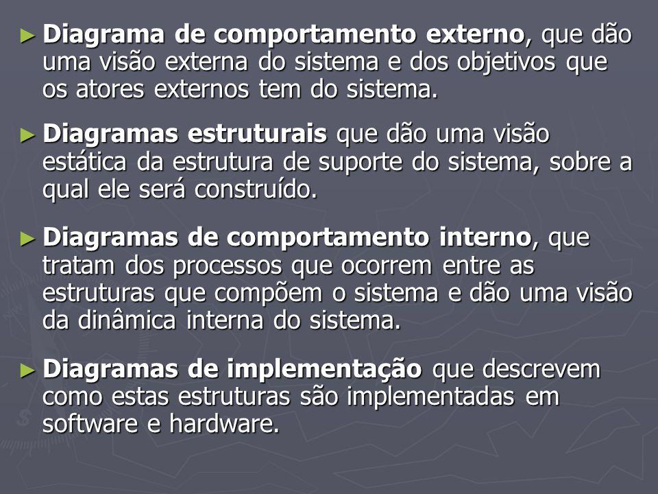Diagrama de comportamento externo, que dão uma visão externa do sistema e dos objetivos que os atores externos tem do sistema. Diagrama de comportamen