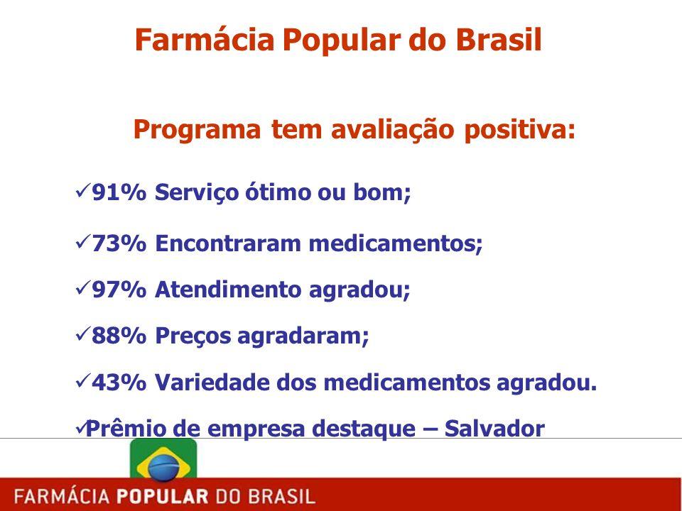 Farmácia Popular do Brasil Programa tem avaliação positiva: 91% Serviço ótimo ou bom; 73% Encontraram medicamentos; 97% Atendimento agradou; 88% Preço