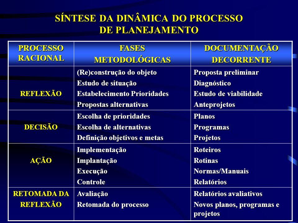 SÍNTESE DA DINÂMICA DO PROCESSO DE PLANEJAMENTO PROCESSO RACIONAL FASESMETODOLÓGICASDOCUMENTAÇÃODECORRENTE REFLEXÃO (Re)construção do objeto Estudo de