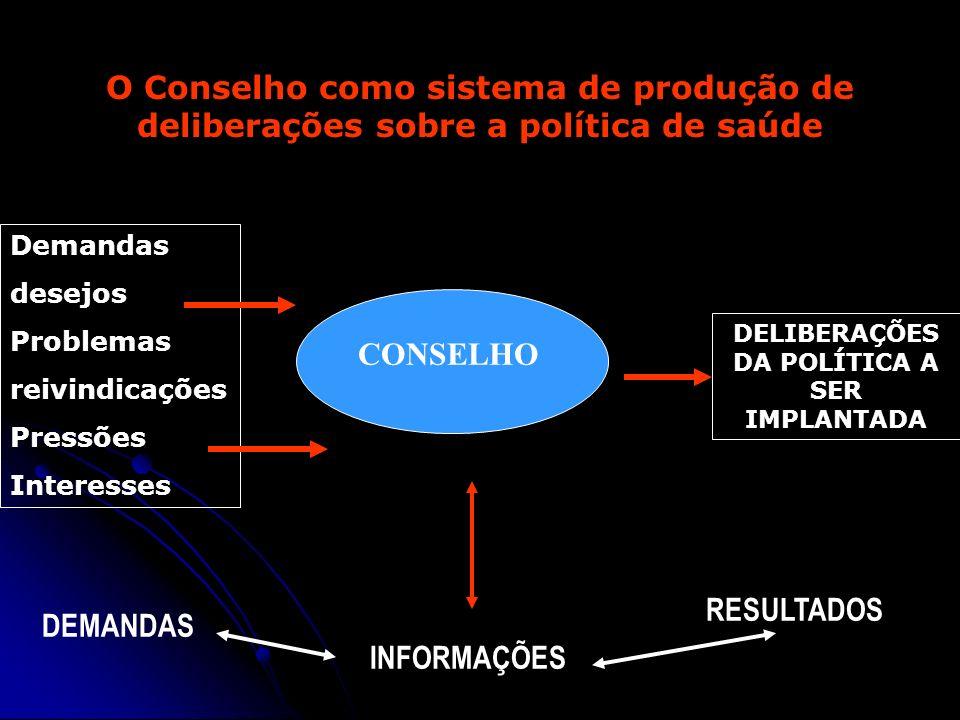 O Conselho como sistema de produção de deliberações sobre a política de saúde Demandas desejos Problemas reivindicações Pressões Interesses CONSELHO D