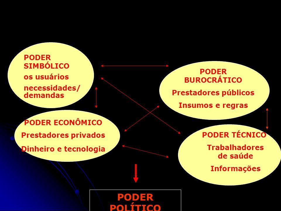 3. O CONSELHO COMO CAMPO DE PODER PODER SIMBÓLICO os usuários necessidades/ demandas PODER BUROCRÁTICO Prestadores públicos Insumos e regras PODER ECO