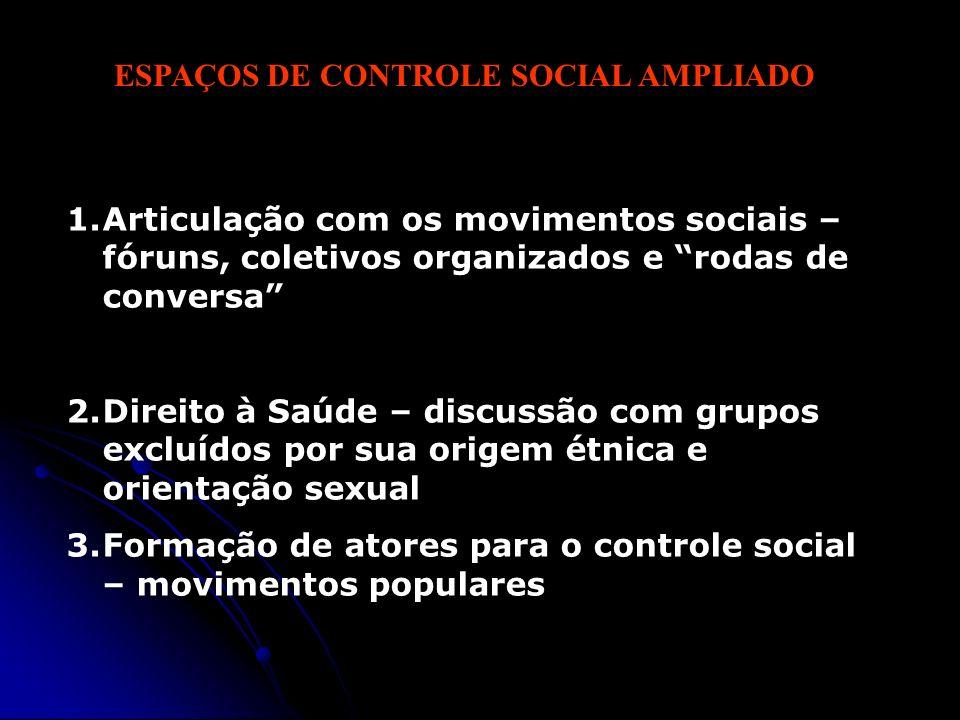 ESPAÇOS DE CONTROLE SOCIAL AMPLIADO 1.Articulação com os movimentos sociais – fóruns, coletivos organizados e rodas de conversa 2.Direito à Saúde – di