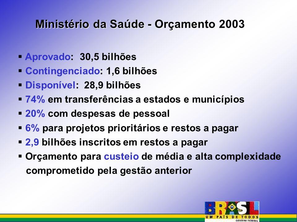 Aprovado: 30,5 bilhões Contingenciado: 1,6 bilhões Disponível: 28,9 bilhões 74% em transferências a estados e municípios 20% com despesas de pessoal 6