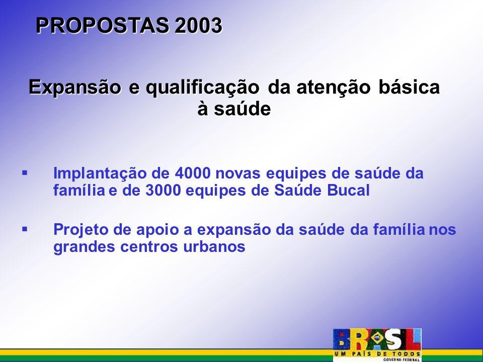 PROPOSTAS 2003 Implantação de 4000 novas equipes de saúde da família e de 3000 equipes de Saúde Bucal Projeto de apoio a expansão da saúde da família