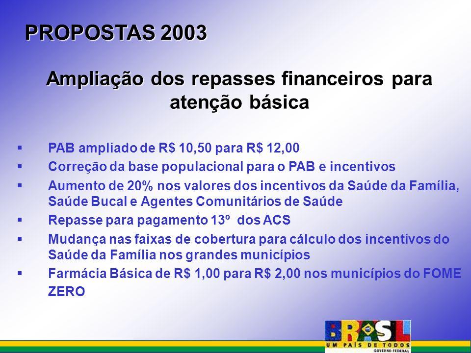 PROPOSTAS 2003 PAB ampliado de R$ 10,50 para R$ 12,00 Correção da base populacional para o PAB e incentivos Aumento de 20% nos valores dos incentivos