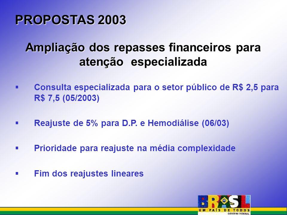 Consulta especializada para o setor público de R$ 2,5 para R$ 7,5 (05/2003) Reajuste de 5% para D.P. e Hemodiálise (06/03) Prioridade para reajuste na